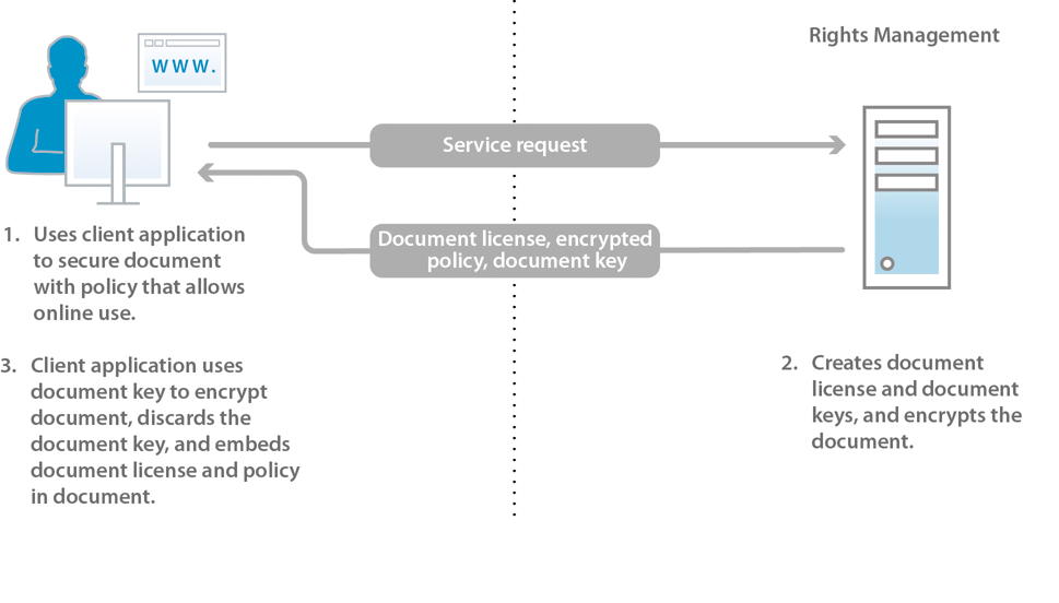 Content Security Policy 3