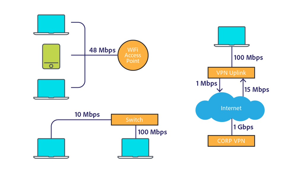 medium resolution of client devices connect to the corporate network in various ways such as shared wifi ethernet to a shared switch and vpn identifying and understanding