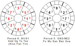 Heluo Hill - Flying Star Feng Shui special charts san ban gua