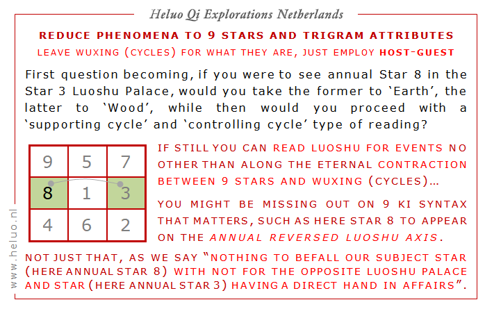 9 Stars Jiu Xing and Luoshu annual predictions - Five Elements cycles - Heluo Hill