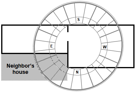 Feng Shui center of a house compass directions - Heluo Hill