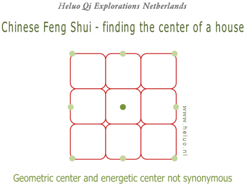 Feng Shui finding the center of a house - Heluo Hill