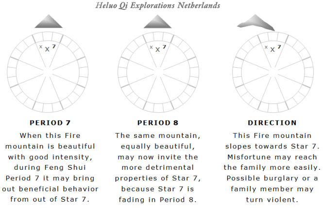 Flying Star Feng Shui 5 Elements Flying Star chart - Heluo Hill