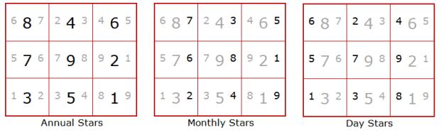 9 Star Ki Astrology - year Star, month Star, day Star - Heluo Hill