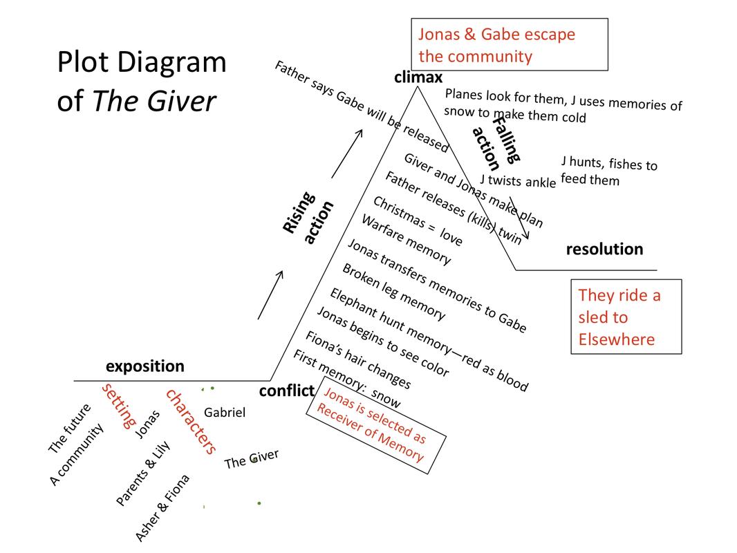 hight resolution of plot diagram before we were free by julia alvarez printable plot diagram graphic organizer book plot diagram examples