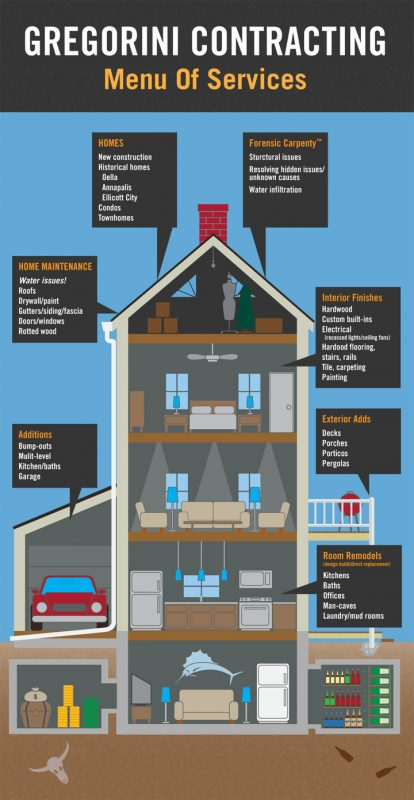 Home Diagram with Services