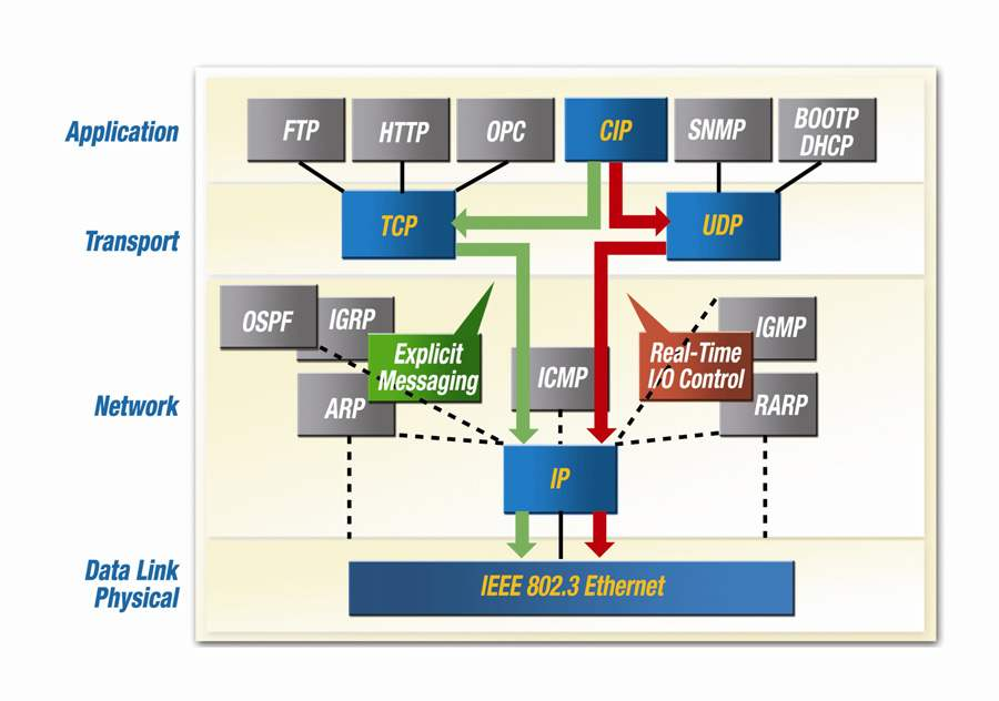 Ethernet/IP Multicasting Explained