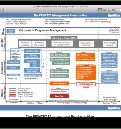 prince2 in picture henny portman u0027s blogprince2 process flow diagram 2014 20 [ 1390 x 888 Pixel ]