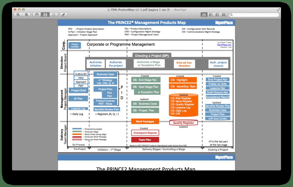 medium resolution of prince2 in picture henny portman u0027s blogprince2 process flow diagram 2014 20