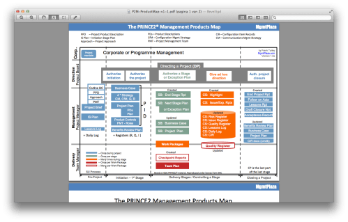 small resolution of prince2 in picture henny portman u0027s blogprince2 process flow diagram 2014 20