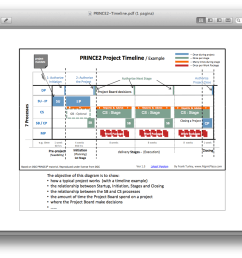 the prince2 project timeline gives a nice picture of the project life cycle the prince2 processes decision moments and an example of the duration of each  [ 1394 x 888 Pixel ]