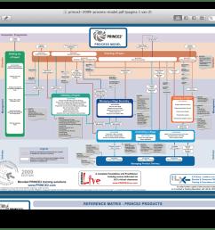 the prince2 2009 process model  [ 1388 x 888 Pixel ]