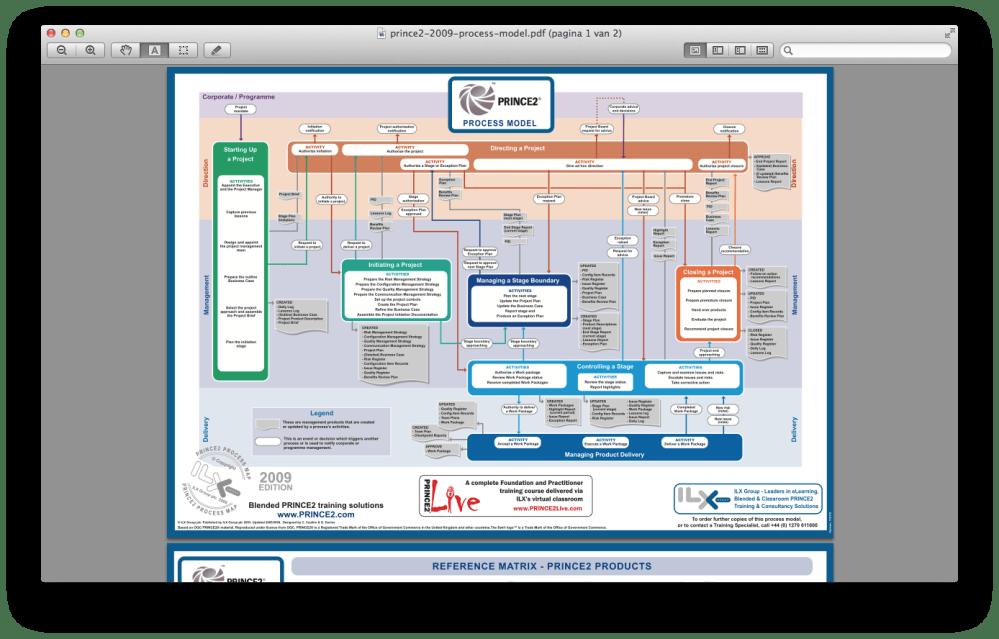 medium resolution of the prince2 2009 process model