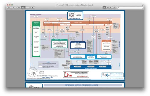 small resolution of the prince2 2009 process model