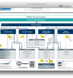 the prince2 process flow diagram from benchmark com gives all processes directing a project is divided into the different activities including the right  [ 1394 x 888 Pixel ]