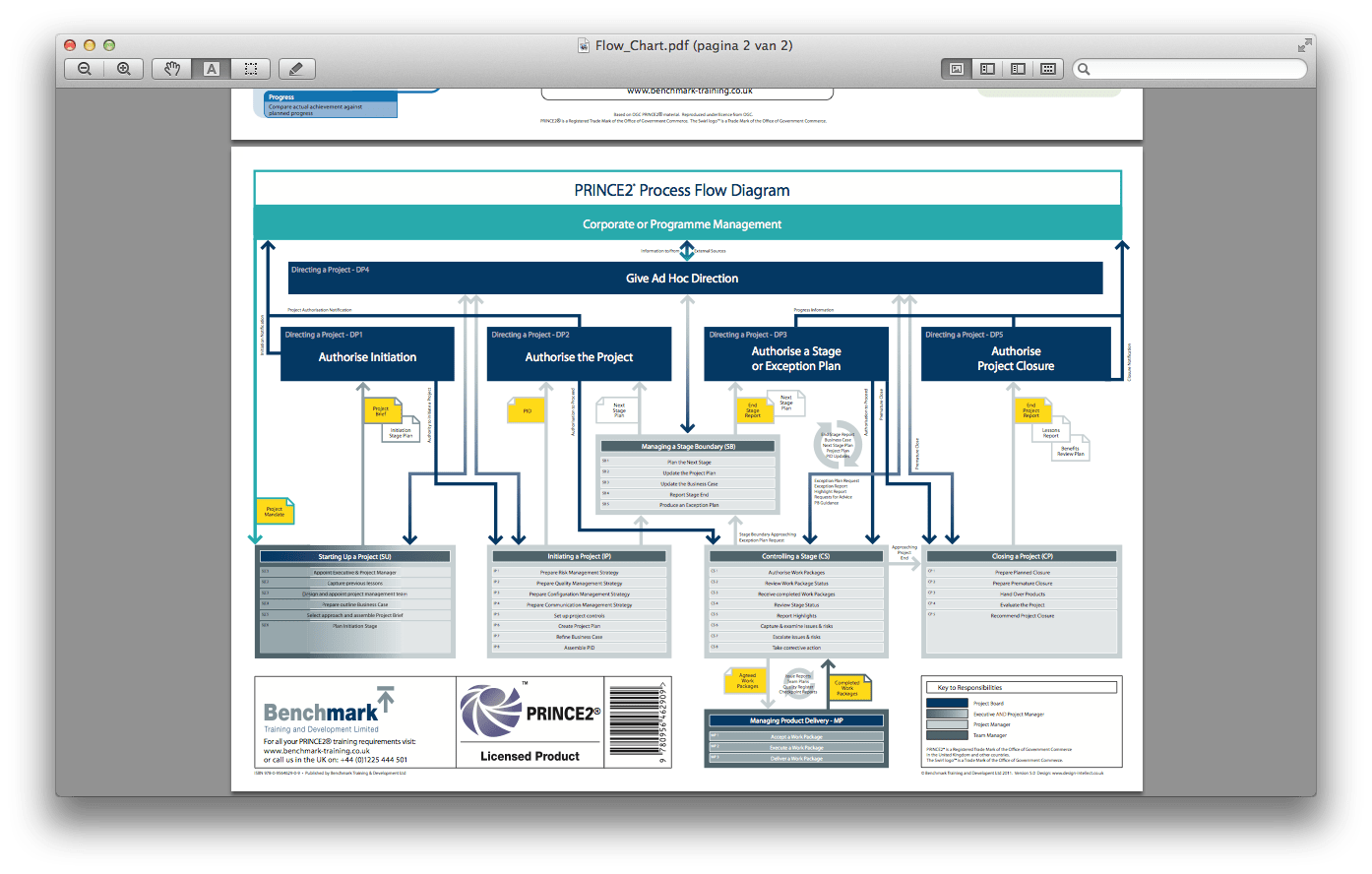 hight resolution of the prince2 process flow diagram from benchmark com gives all processes directing a project is divided into the different activities including the right