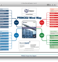 the prince2 mind map from benchmark com gives an overview of principles themes processes and tailoring no details so the added value is low  [ 1394 x 888 Pixel ]