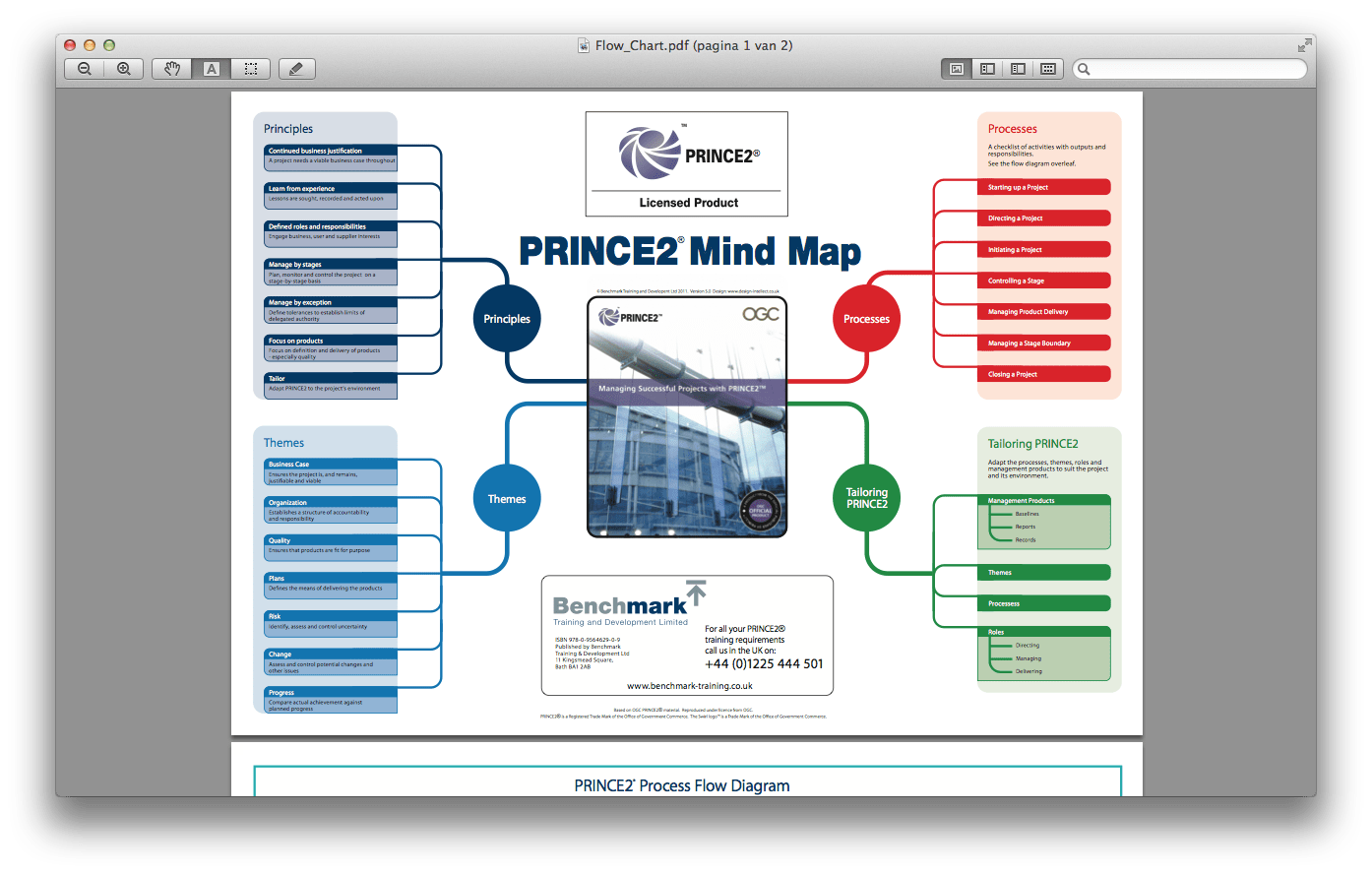 hight resolution of the prince2 mind map from benchmark com gives an overview of principles themes processes and tailoring no details so the added value is low