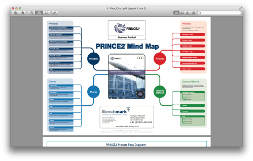small resolution of the prince2 mind map from benchmark com gives an overview of principles themes processes and tailoring no details so the added value is low