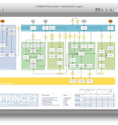 nader khorrami rad offers the prince2 process model  [ 1389 x 884 Pixel ]