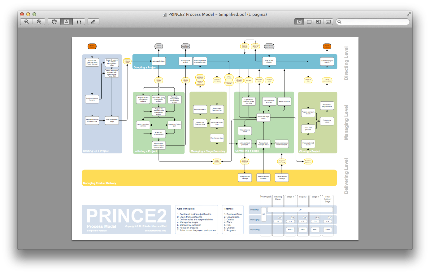 hight resolution of nader khorrami rad offers the prince2 process model