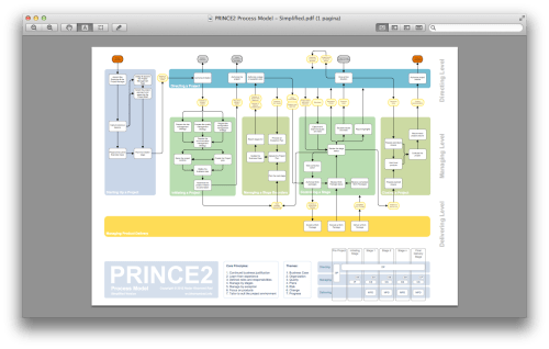 small resolution of nader khorrami rad offers the prince2 process model