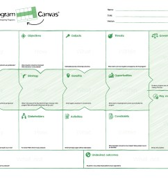 during the ipma 2014 world congress i came accross the program canvas version 3 0 this one pager could be used to collect the needed information for a  [ 1191 x 842 Pixel ]