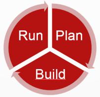 IT-Lebenszyklus