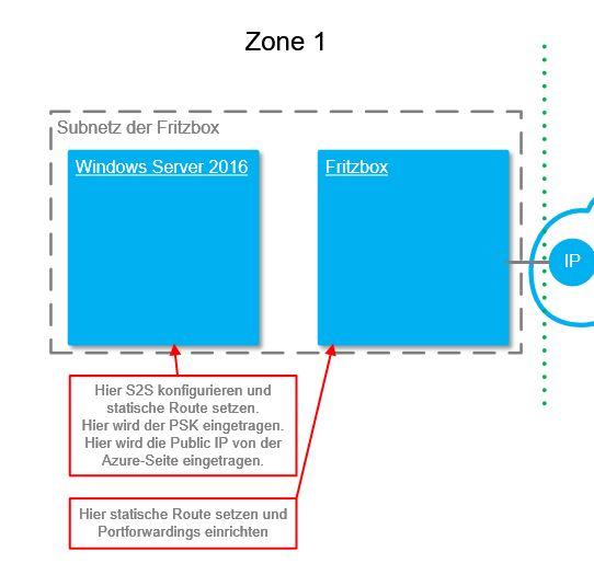 Beschreibung Zone 1
