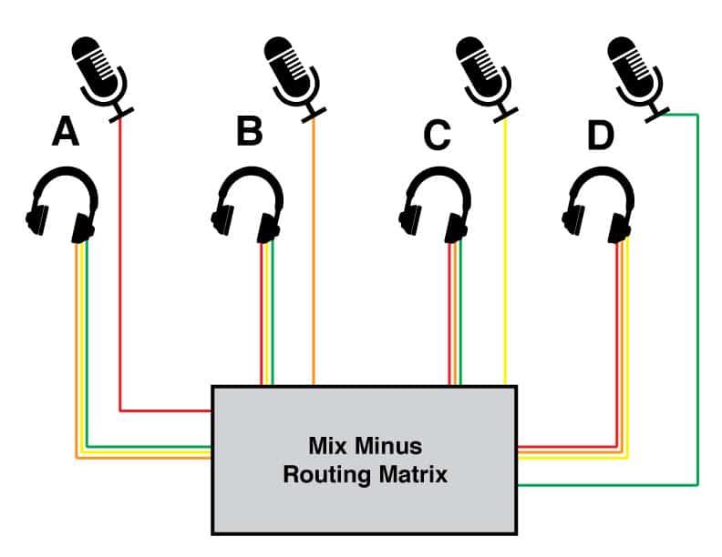 Mix Minus Routing Chart