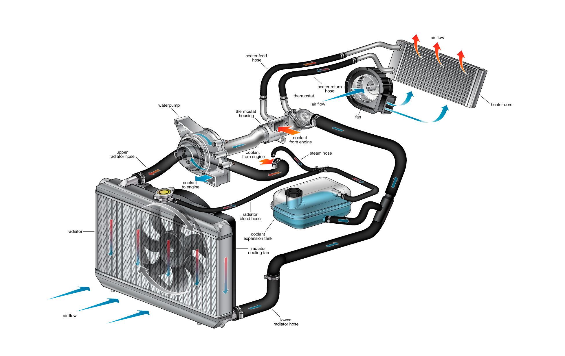 automotive hvac diagram 99 jeep grand cherokee laredo radio wiring cooling system repair autospot auto centerville