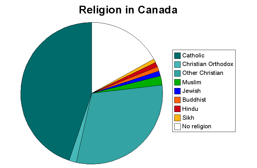 Of Christians In The World - What percentage of the world is christian