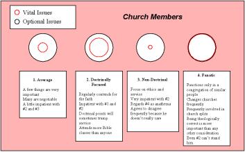 Church member attitudes toward doctrine and diversity