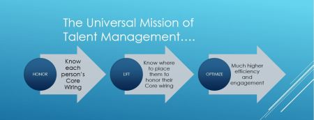 Universal Mission of Talent Management graphic