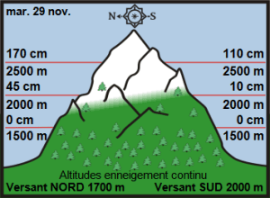 29th Nov off piste snow report