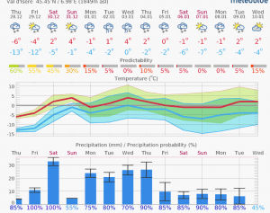 Snow Forecast Val d'isere Meteoblue