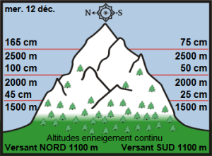HAT off piste snow and weather report 14 - 22 Dec for Savoie and Northern French Alps