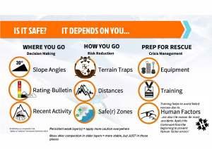 Accident reduction framework HAT off piste