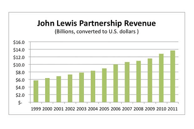 John%20Lewis%20Partnership