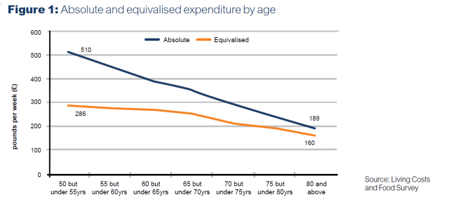 Incomes by age