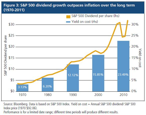 dividend 1