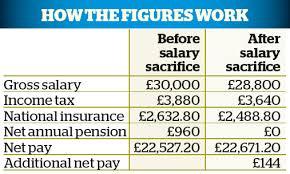 salary sacrifice 5