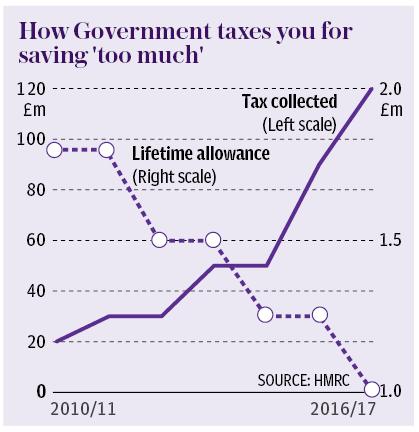Rich tax