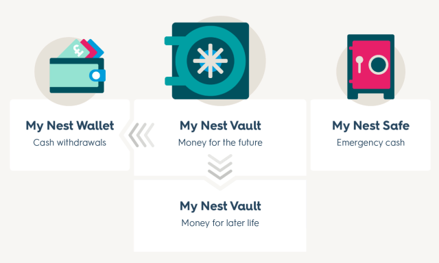 nest guided 3