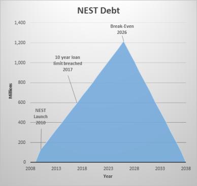 nest debt