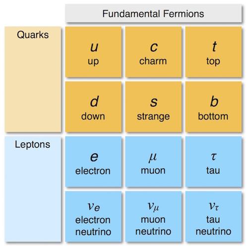 fundamental_fermions