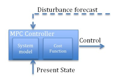 control-theory-2