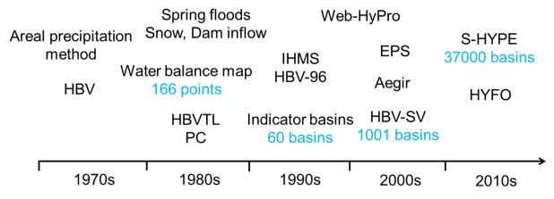 A 50-year overview of the development of hydrological forecasts and warnings at SMHI.