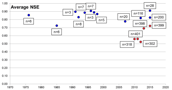 Average Nash-Sutcliffe Efficiency (NSE) from selected multi-basin applications, blue = only unregulated flow, red = including regulated flow. n = number of stations.