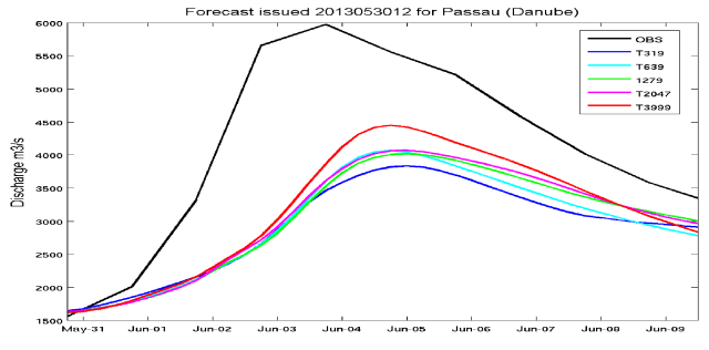 Forecasted discharge levels with two different model resolutions (T1279 and T3999) for the station Passau at the river Danube. The black line denotes the simulated discharge using observed precipitation.